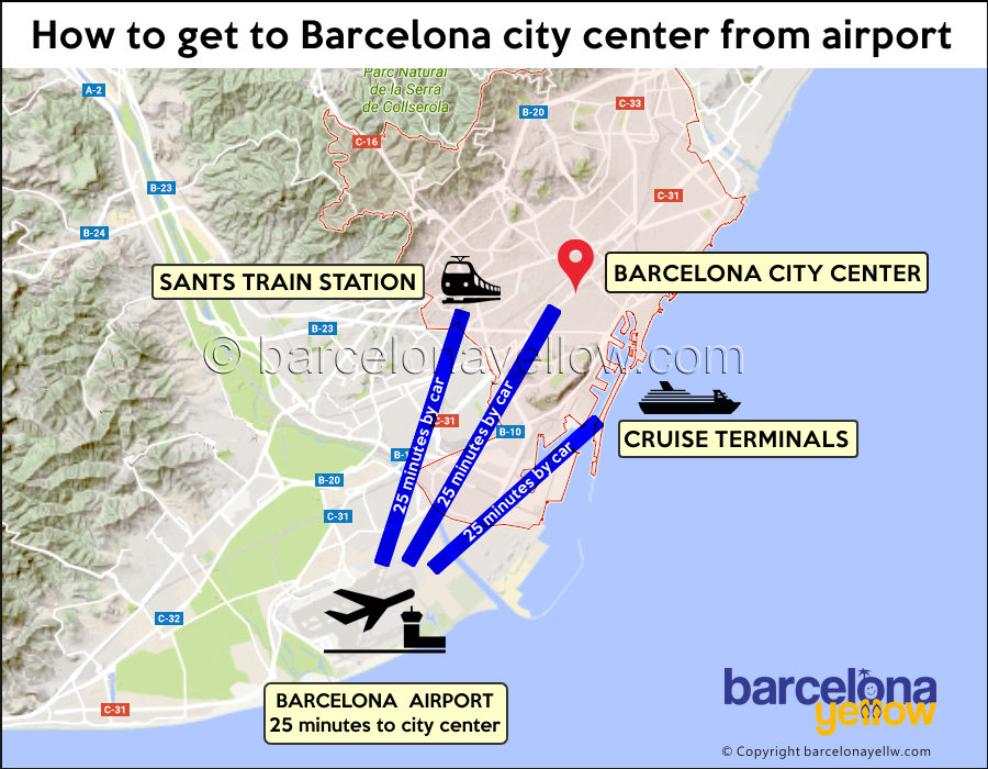 How to get to Barcelona city center from airport